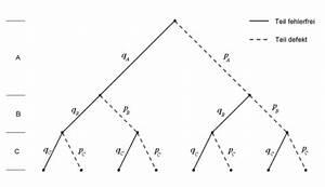 Wahrscheinlichkeit Berechnen : wahrscheinlichkeit eines defekts aufgabe mathematik zentralmatura ahs matura ~ Themetempest.com Abrechnung