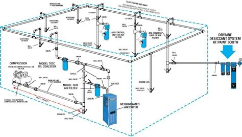 complete compressed air installations