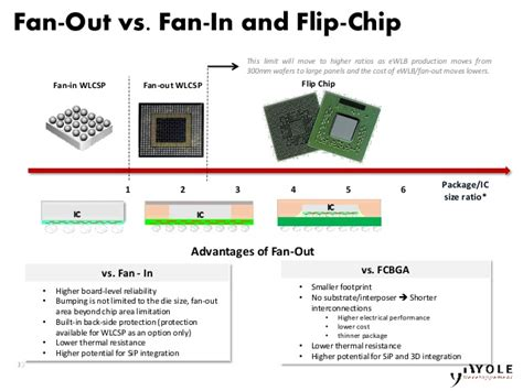 fan out wafer level packaging growth of advanced packaging what make it so special
