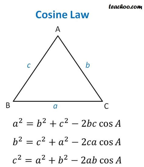 Law Of Cosine (cosine Law)  With Examples And Proof Teachoo