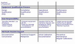 equipment qualification for laboratory balances and With equipment installation qualification template
