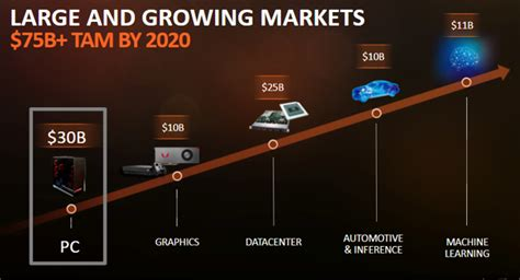 amd roadmap    strong advanced micro devices