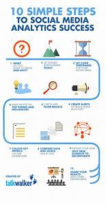 The 10 Point Checklist For Effective Social Media