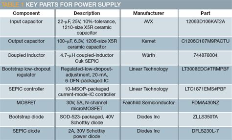 Power Supply Accepts Wide Input Voltage Range Edn