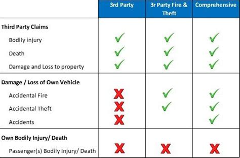 Motor Insurance, Types And