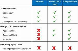 Understanding Insurance  Motor Insurance  Types And Coverage - Ibanding