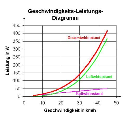 energie und leistung beim fahrradfahren leifi physik