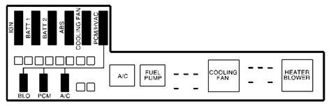 2001 Pontiac Aztek Fuse Box The by Pontiac Sunfire 2001 Fuse Box Diagram Auto Genius