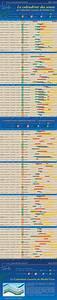 Calendrier Lunaire Potager : quand semer avec le calendrier des semis calendrier ~ Melissatoandfro.com Idées de Décoration