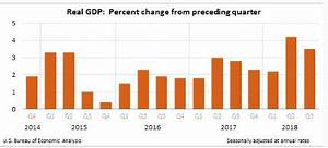 Trump Economy Growth Chart Trump Economy Expected To Slow Down In 2019 Before