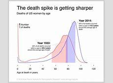 Individual lifespans are becoming more similar