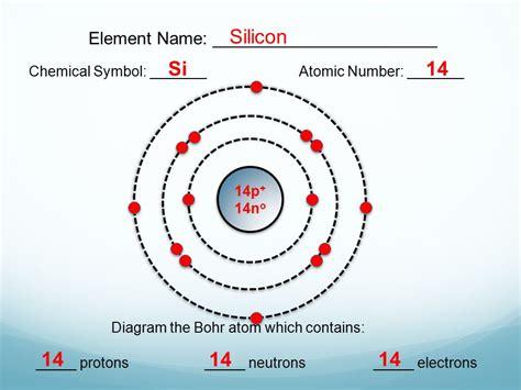 Bohr Model Diagrams Lesson 3.1 Extension.