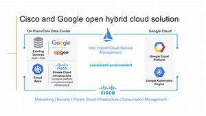 Hybrid Cloud by Cisco and Google, and why it is important ...