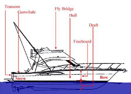 Freeboard Boat by Opinions On Freeboard Nautical