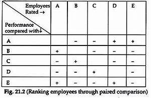 Performance Appraisal: Traditional and Modern Methods