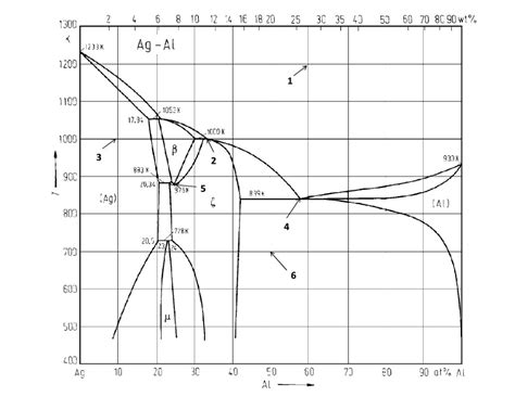 Diagram For Aluminum by Silver Aluminum Phase Diagram Question Material Sc