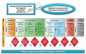 Using a stage-gate approach and project framing process to ...