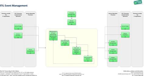 Event Management It Process Wiki