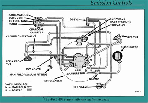 Firebird Formula Dash Wiring Diagram