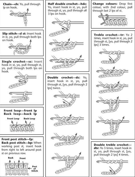 basic crochet stitches free printable crochet stitches guide wow com image results mother s day pinterest