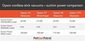 Shark Vs Dyson 2020 Which Is Better Vacuums Reviewed