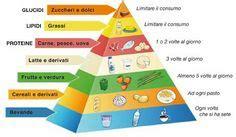 la piramide alimentare in francese 40 fantastiche immagini su piramide alimentare
