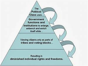 The Global Observer: Government Pyramids