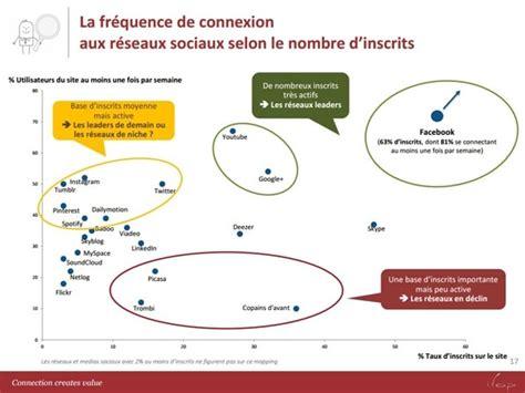 si鑒es sociaux it management quels sont les réseaux sociaux préférés des français