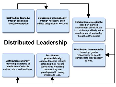 quotes  distributed leadership  quotes