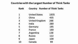 Nine Chinese think tanks among world's best - China ...