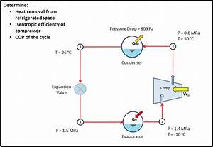 Refrigeration  Refrigeration Cycle