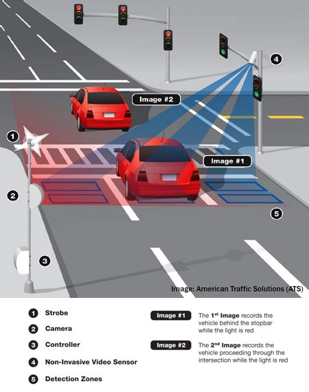 can you contest a red light camera ticket automated photo enforcement program red light cameras