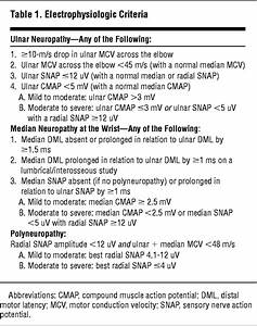 Prevalence Of Ulnar Neuropathy In Patients Receiving