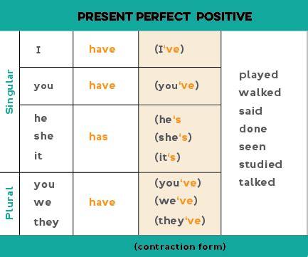 Present Perfect Tense Nucleus