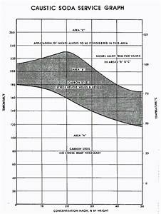 Nace Caustic Soda Service Chart  9
