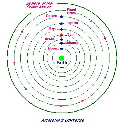 Aristotle Planetary Model
