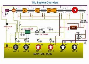 Power Plant   Turbine Oiling System