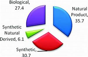 Most New Pesticides Have Roots In Natural Substances