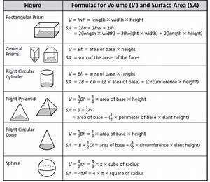 Cryptography Formulas And Diagrams