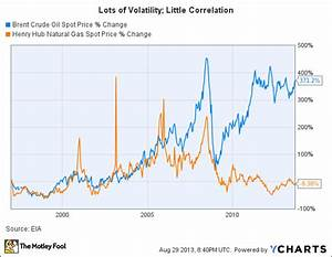 Gas Price Fluctuation Chart Clean Energy Fuels Corp Clne Royal Dutch Shell Plc Adr