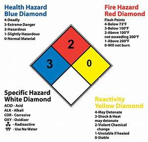 us nfpa ratings With ghs placards