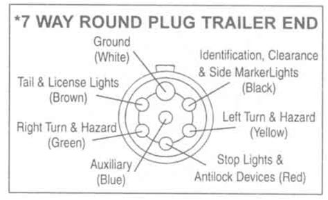 Trailer Plug Wiring Diagram Circuit Electronica