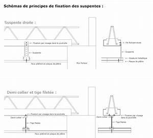 Suspentes Placo Tige Filetée : suspente tige filete finest xehs m mx support pour tige ~ Dailycaller-alerts.com Idées de Décoration
