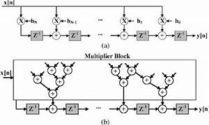 Structure Of Fir Filter  A  Transposed Form  B  Fir Filter Using A