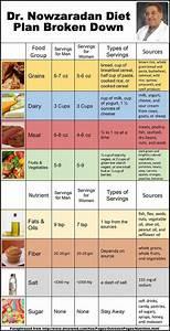 what is dr nowzaradan 1200 calorie diet plan 2019