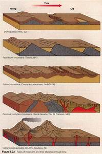 Mountain Evolution Blockdiagram