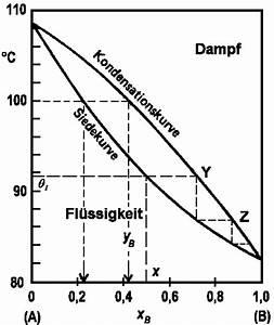 Dampfdruck Berechnen : phasengleichgewichte zwischen fl ssigkeiten und dampf in zweistoffsystemen ~ Themetempest.com Abrechnung