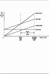 Breakeven Analysis Charts And Graphs Usefulness Of Charts