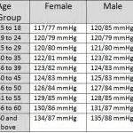 Blood Pressure Chart For Senior Citizens Normal Blood Pressure Chart By Age 45