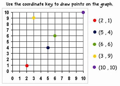Plot Coordinate Plane Coordinates Graph Points Given